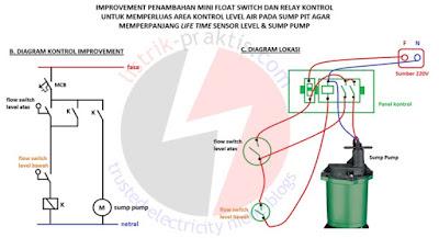 Diagram kontrol dan diagram lokasi instalasi modifikasi sump pump