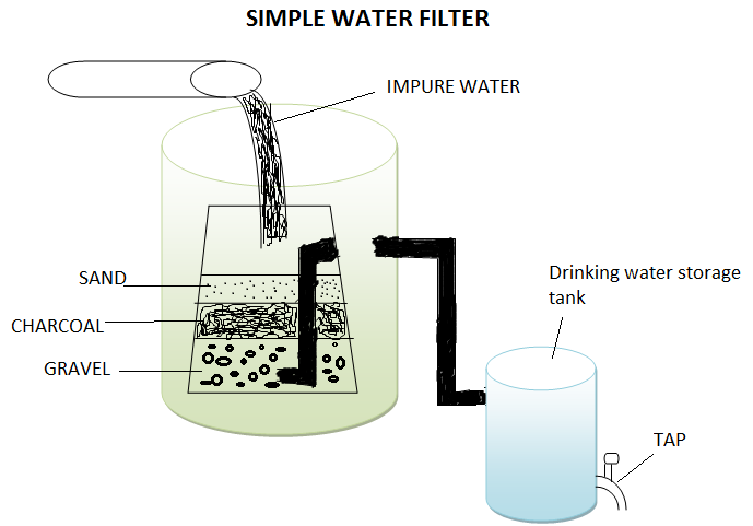 Ielts guider writing task 1 sample of process the diagram below illustrates how a simple water filter is constructed and how it functions to produce clean drinking water write a report for a university ccuart