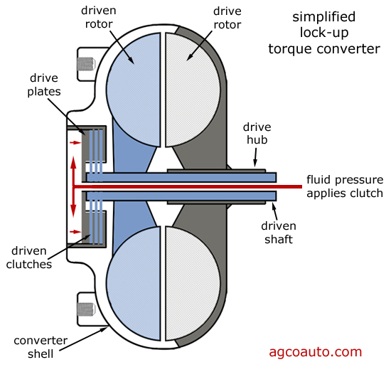 Best Reference For Engineering Students  Types Of Gearbox