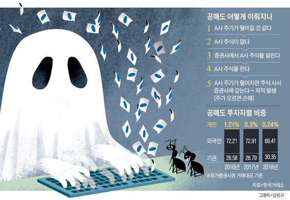 한국의 주식 불법 공매도 실태 - 꾸르