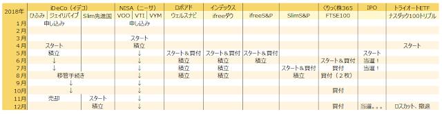 資産運用遍歴(2018年株)