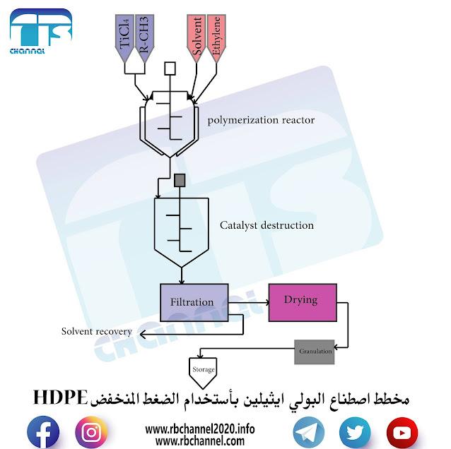 مخطط بلمرة الايثلين بطريقة الضغط المنخفض HDPE
