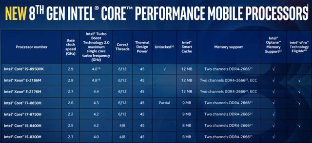intel core i7 8750h processador especificações tecnicas