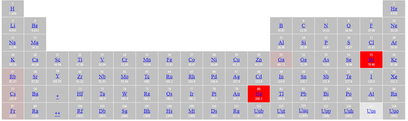 Liquid elements in periodic table inside chemistry liquid elements in periodic table urtaz Images