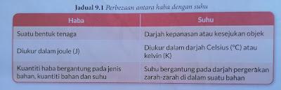 perbezaan antara haba dan suhu