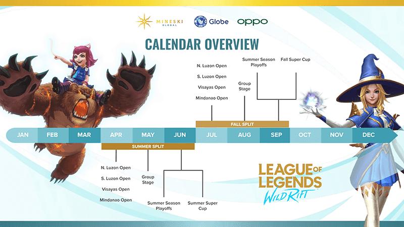 The tournament roadmap