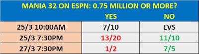 WrestleMania 32 On ESPN Prop Bet
