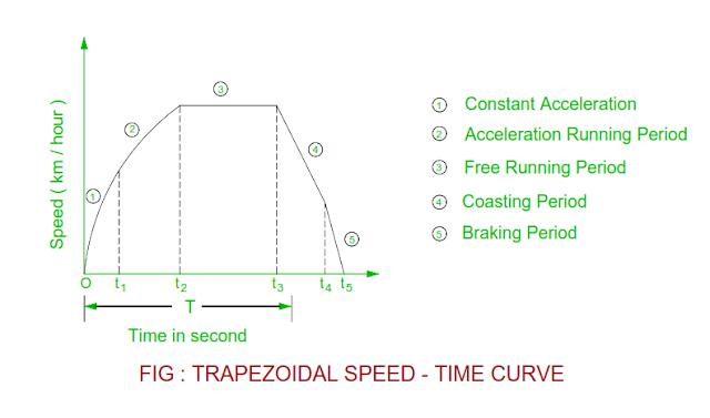 speed-time-curve-of-train.png