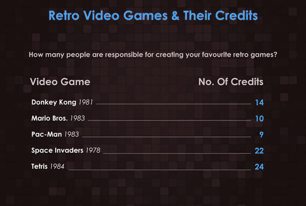 Retro Games and Their Credits