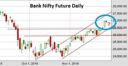 BankNifty Future Daily Chart