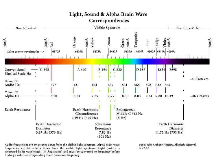 wavelengths and energy relationship healing