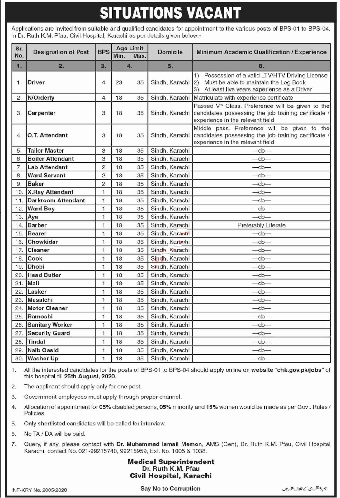 Latest Civil Hospital Medical Posts Karachi 2020