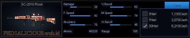 Detail Statistik SC-2010 Rose
