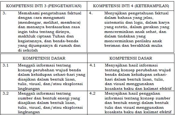 Kompetensi Inti dan Kompetensi Dasar Bahasa Indonesia SD/MI Kelas 3 Kurikulum 2013