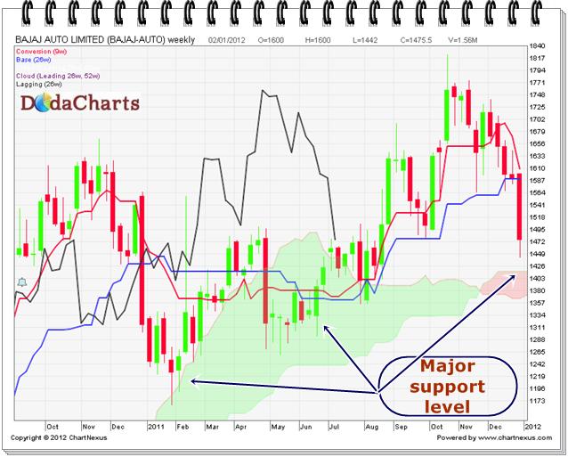 Bajaj Auto Ltd. Technical Chart