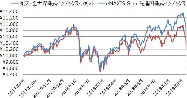 楽天・全世界株式インデックス・ファンドとeMAXIS Slim 先進国株式インデックスの基準価額の値動き