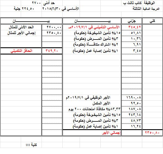 مفردات مرتب المعلمين والاداريين شهر نوفمبر بعد احتساب الحد الادنى.. وفروق 4 اشهر من الحد الأدنى 0%2B%252811%2529