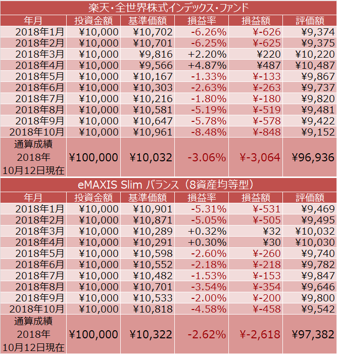 楽天・全世界株式インデックス・ファンド、eMAXIS Slim バランス(8資産均等型)の積立投資の成績