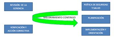 Normas OSHA 18000 2