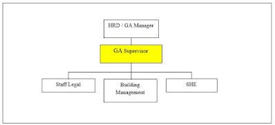 Tugas Dan Tanggung Jawab GA Supervisor