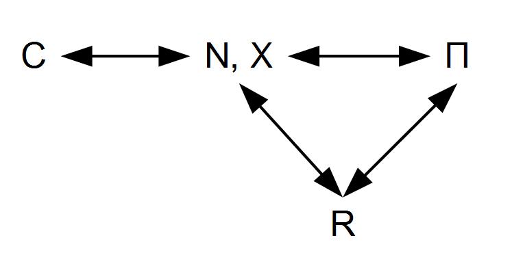 Information Transfer Economics: DSGE, part 5 (summary)