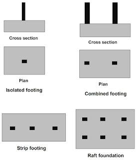 أنواع أساسات المباني واستخداماتها