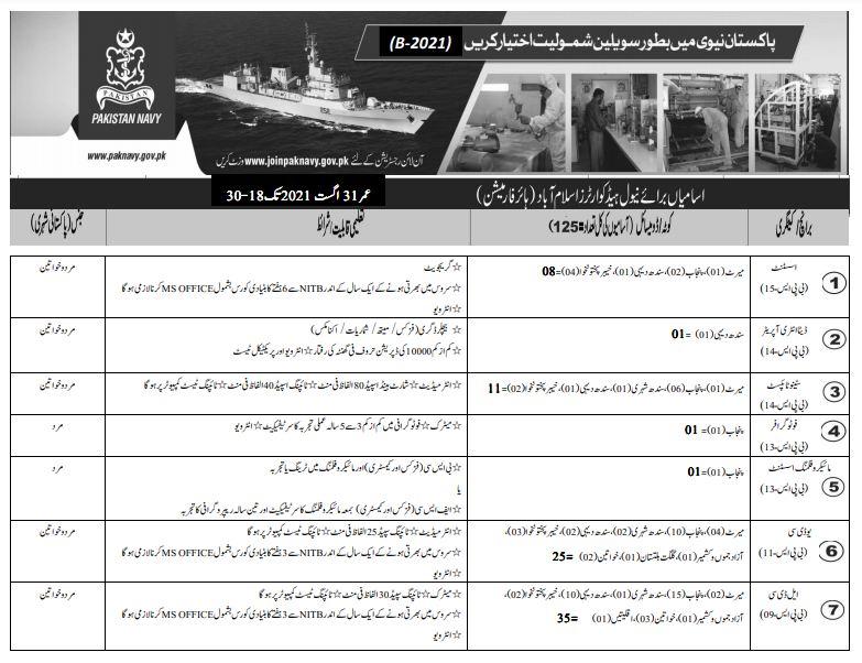 Latest Pak Navy Jobs 2021