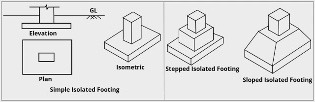 Isolated or Spread footing used in Civil Engineering constructions
