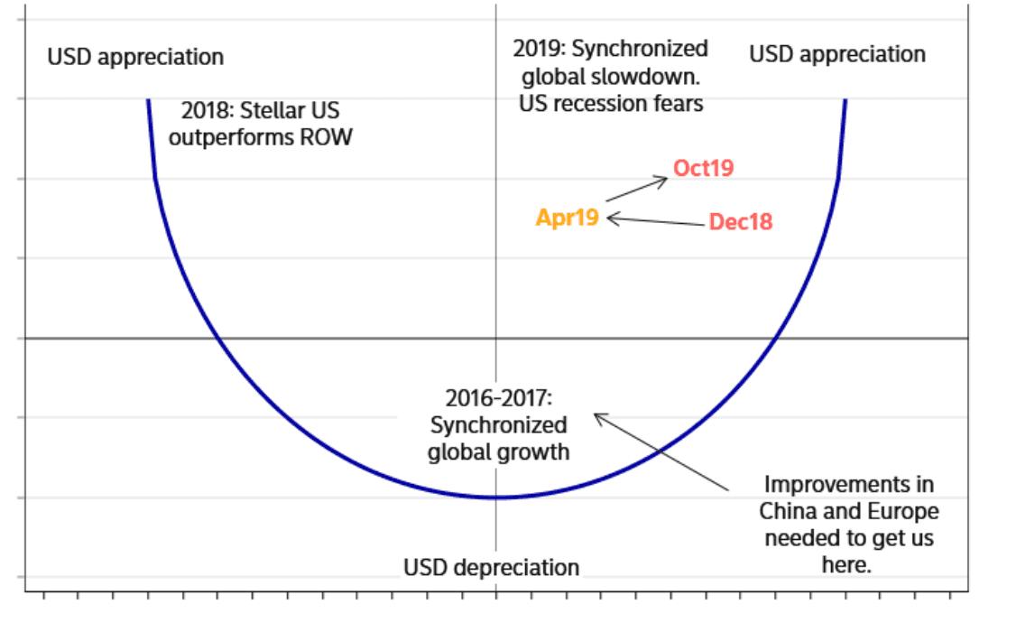 달러 미소 이론 (Dollar Smile theory)