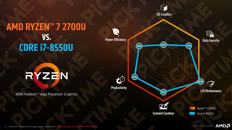 "AMD APU: svelate le Zen ""Raven Ridge"""