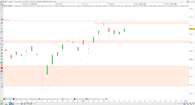 analyse chartiste cac40 15/01/21
