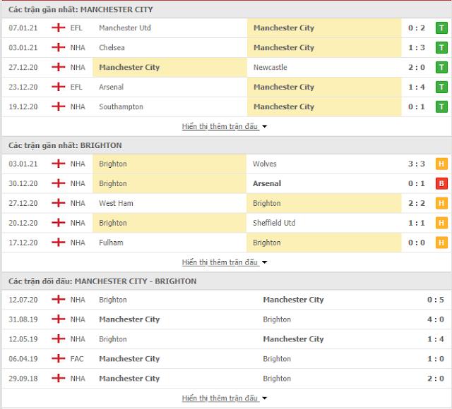 Soi kèo hôm nay Manchester City vs Brighton, 01h ngày 14/1-Ngoại Hạng Anh Thong-ke-mc-brighton-14-1