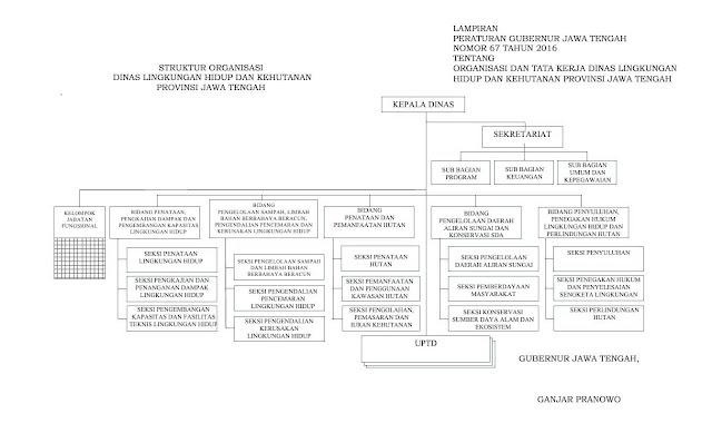 struktur-organisasi-dinas-lingkungan-hidup-kehutanan-jateng