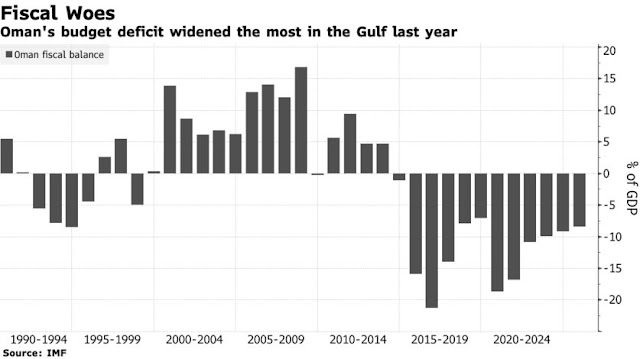 #Oman Is More Than Halfway Toward Meeting Financing Needs in 2021 - Bloomberg