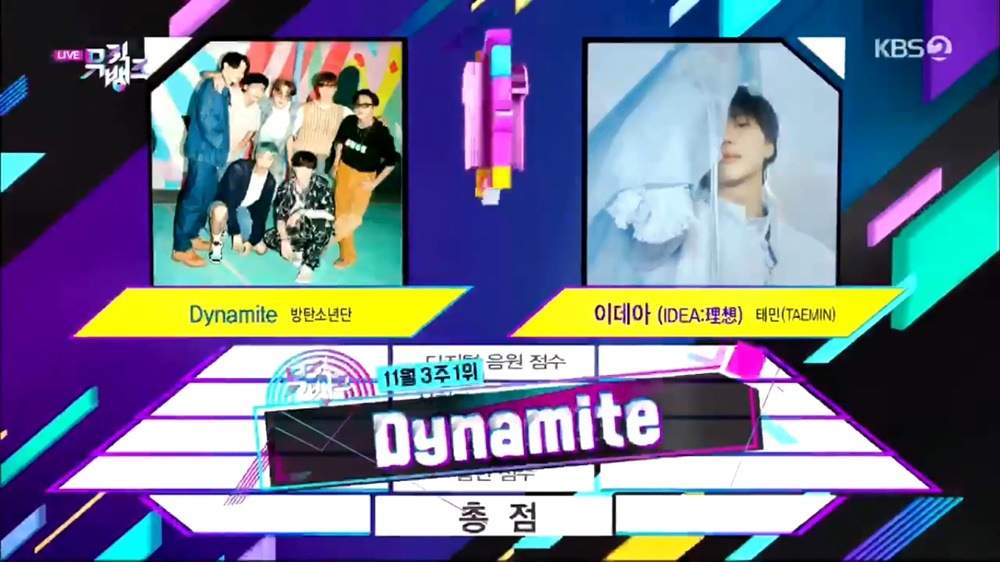 BTS' 'Dynamite' Collects The 24th Trophy From 'Music Bank'