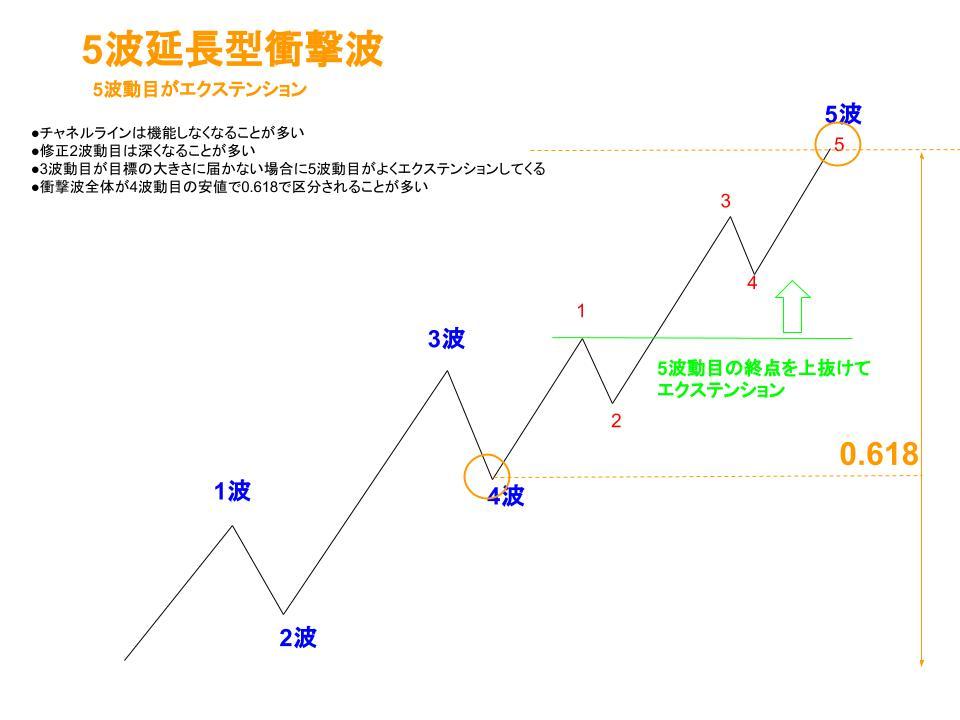 5波延長型衝撃波イメージ