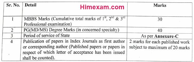 IGMC Shimla Recruitment 2021-227 Sr Resident/ Tutor Posts