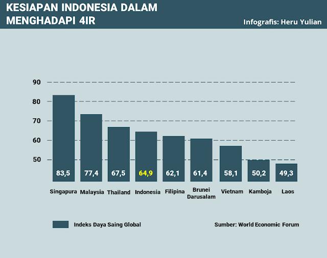 Grafik Indeks Daya Saing Global