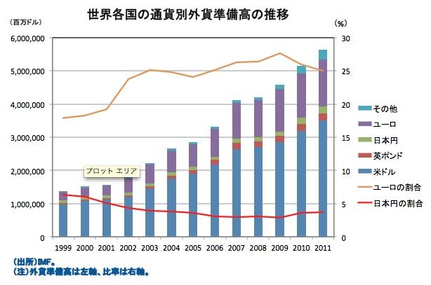 外貨準備 - Foreign-exchange reserves - JapaneseClass.jp
