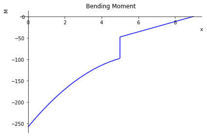 Bending, Slope,Deflection ,Shear force diagram (plot) for cantilever structure beam in python