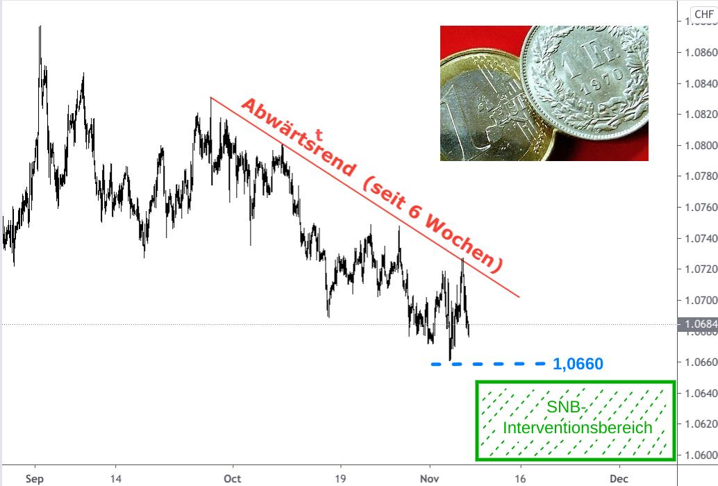 Euro-Franken-Kurs Abwärtstrend im Herbst 2020 auf charttechnisch dargestellt