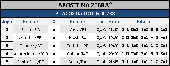 LOTOGOL 783 - PLACARES DO AZ