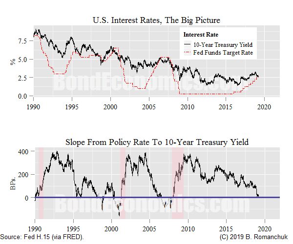 Chart: U.S. Rates and Slope