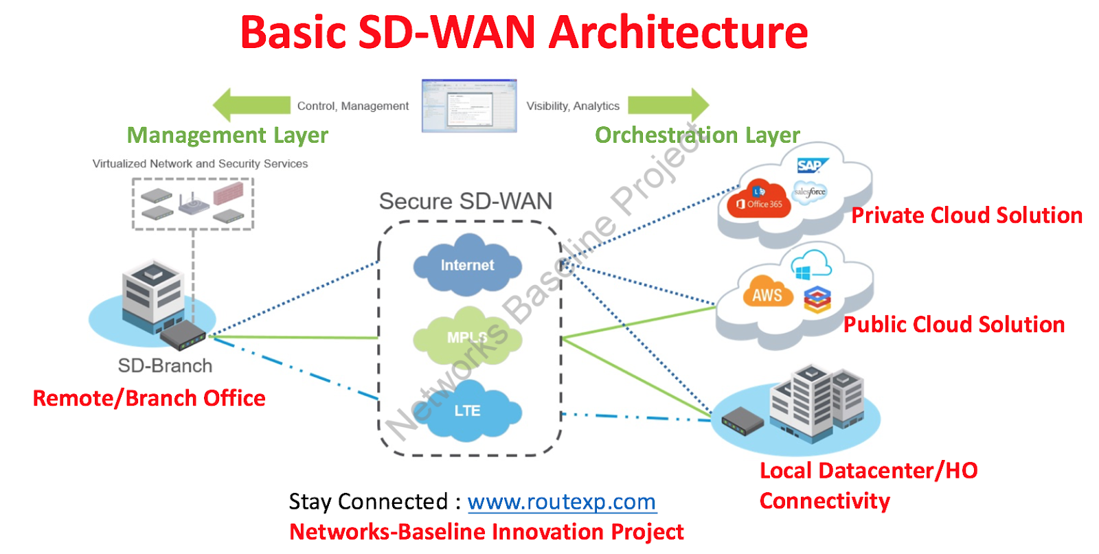Various SD-WAN Vendors and their basic Features - Route XP Networks