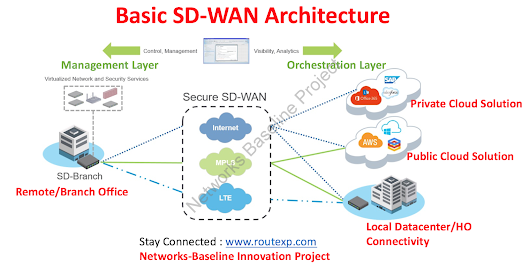 Various SD-WAN Vendors and their basic Features