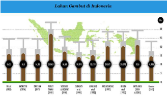 Perubahan luas lahan gambut di Indonesia berdasarkan data pada tahun 1952 sampai 1978 berada pada rata-rata luasan 16 juta Ha. Selanjutnya pada tahun 1981 luasan lahan gambut mengalami peningkatan menjadi 27,063 juta Ha. Luas lahan gambut pada umumnya bisa bertambah dan juga berkurang. Bertambahanya luasan lahan gambut dikarenakan adanya sisa sisa makhluk hidup yang terkubur di dalam tanah dan melewati berbagai proses sehingga menjadi gambut