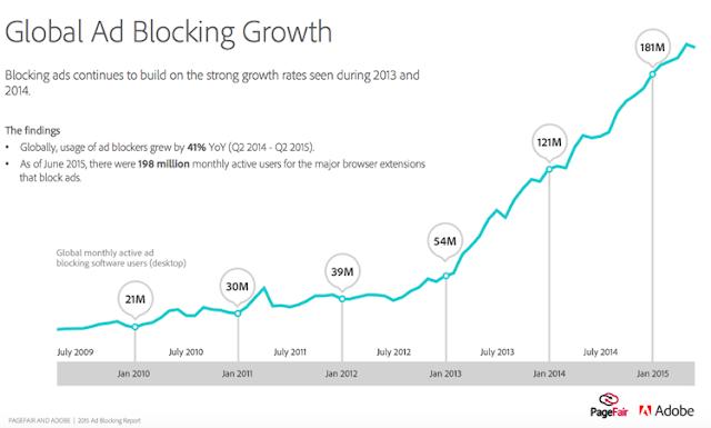 """O sucesso do bloqueador de anúncios no iOS não é """"irônico"""""""