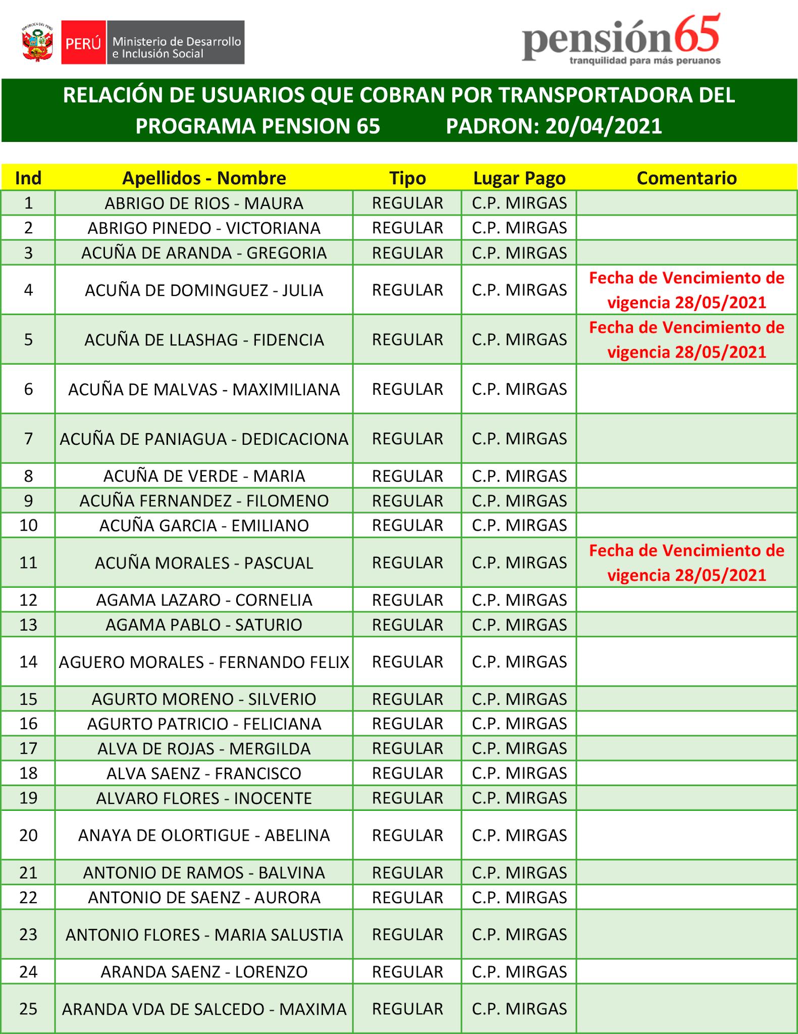 �RELACIÓN DE USUARIOS QUE COBRAN POR TRANSPORTADORA DEL PROGRAMA PENSIÓN 65