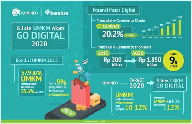 NOWME Dan UKM/UMKM di Indonesia
