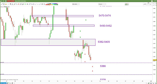 Marice de trading #cac40 bilan 20/06/18